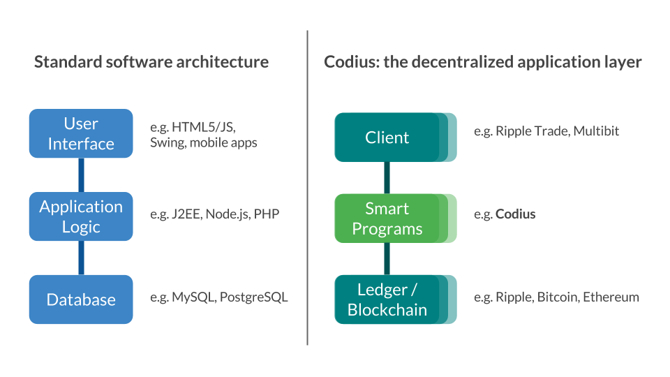 Decentralized applications codius docs for Architecture 3 tiers php